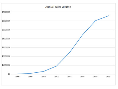 annual sales volume
