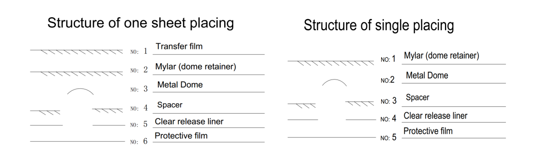 the structure of dome array